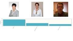 Wyniki sondy: Ewa Dąbska wygrała w głosowaniu widzów na wójta Gminy Stegna.